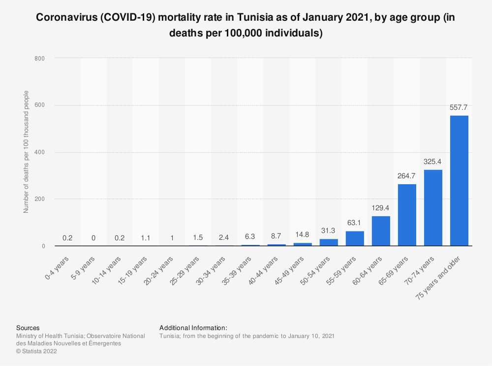 Statistic: Coronavirus (COVID-19) mortality rate in Tunisia as of January 2021, by age group (in deaths per 100,000 individuals)   Statista