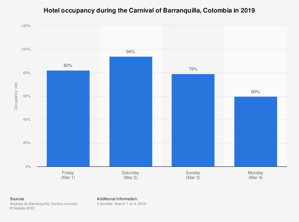 Statistic: Hotel occupancy during the Carnival of Barranquilla, Colombia in 2019   Statista