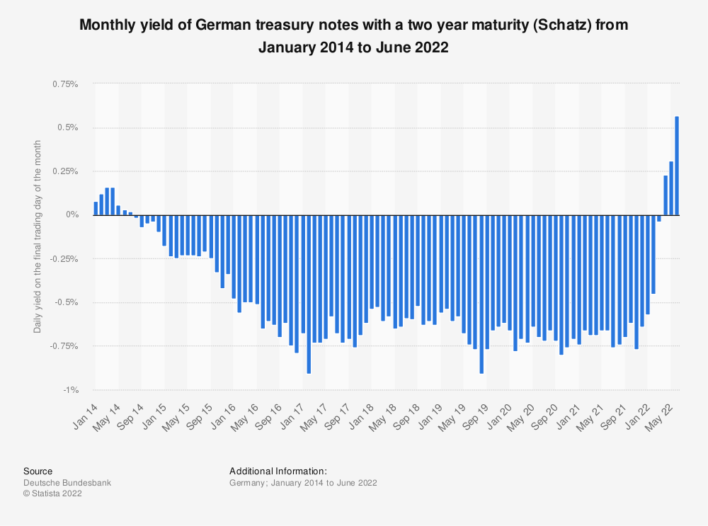 Statistic: Monthly yield of German treasury notes with a two year maturity (Schatz) from January 2014 to April 2021 | Statista