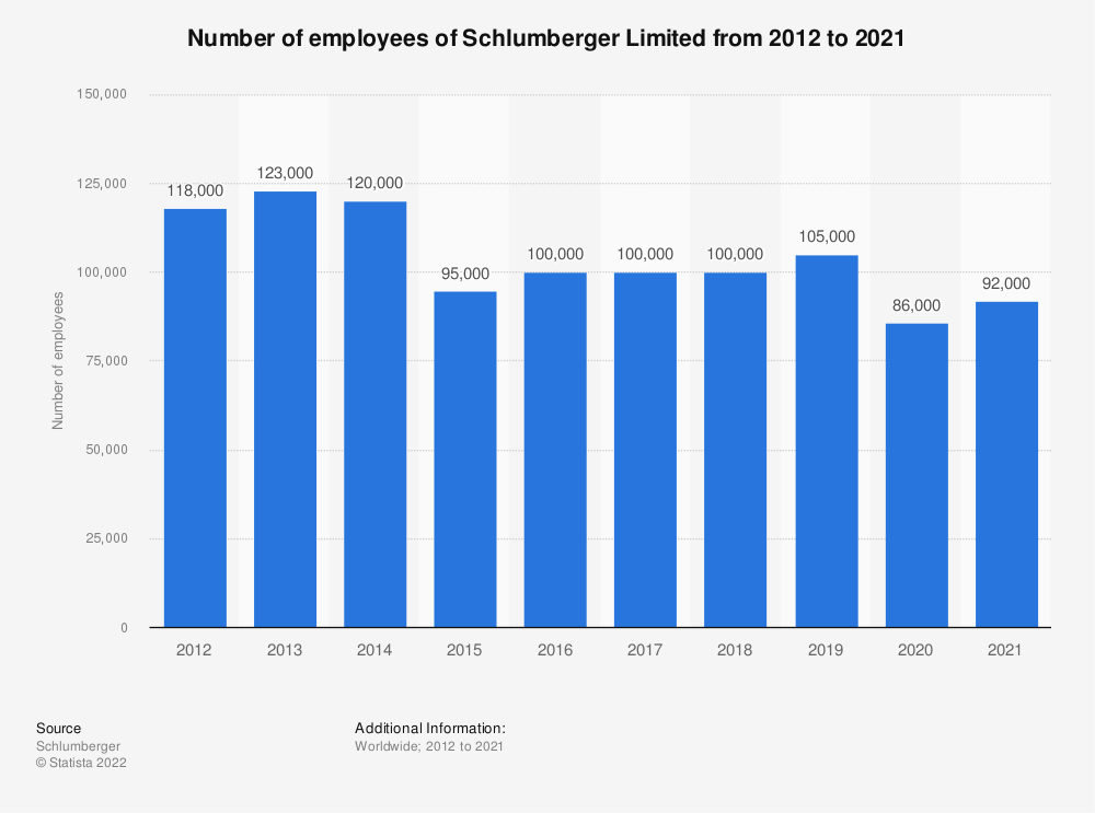 Statistic: Number of employees of Schlumberger Limited from 2012 to 2020 | Statista