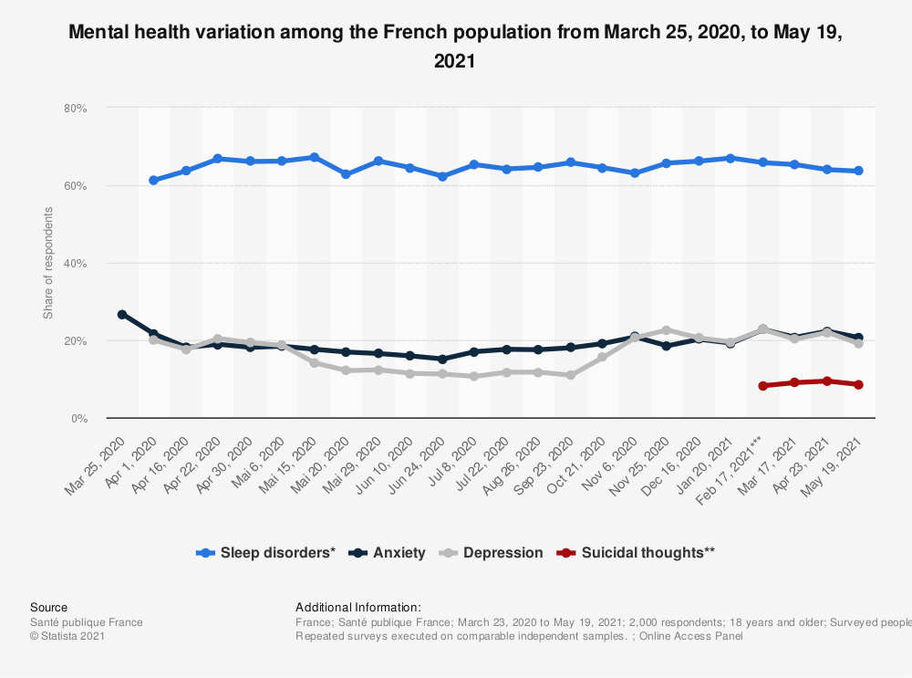 Statistic: Mental health variation among the French population from March 25, 2020, to March 17, 2021    Statista
