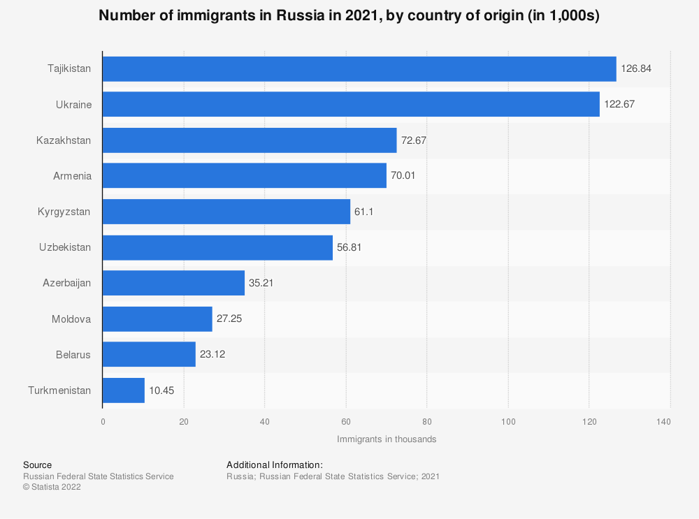 Statistic: Number of immigrants in Russia in 2020, by country of origin (in 1,000s)   Statista