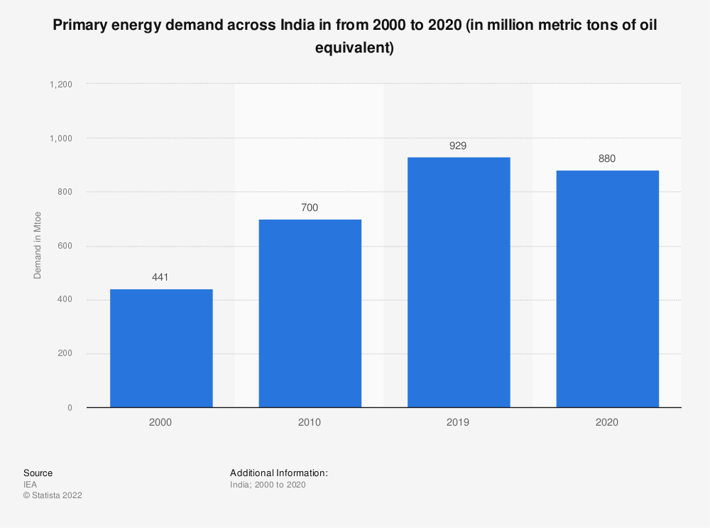 Statistic: Primary energy demand across India in from 2000 to 2020 (in million metric tons of oil equivalent) | Statista