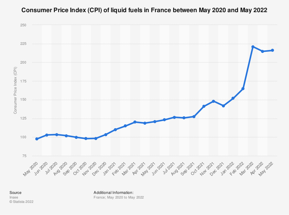 Statistic: Consumer Price Index (CPI) of liquid fuels in France between February 2018 and December 2020 | Statista