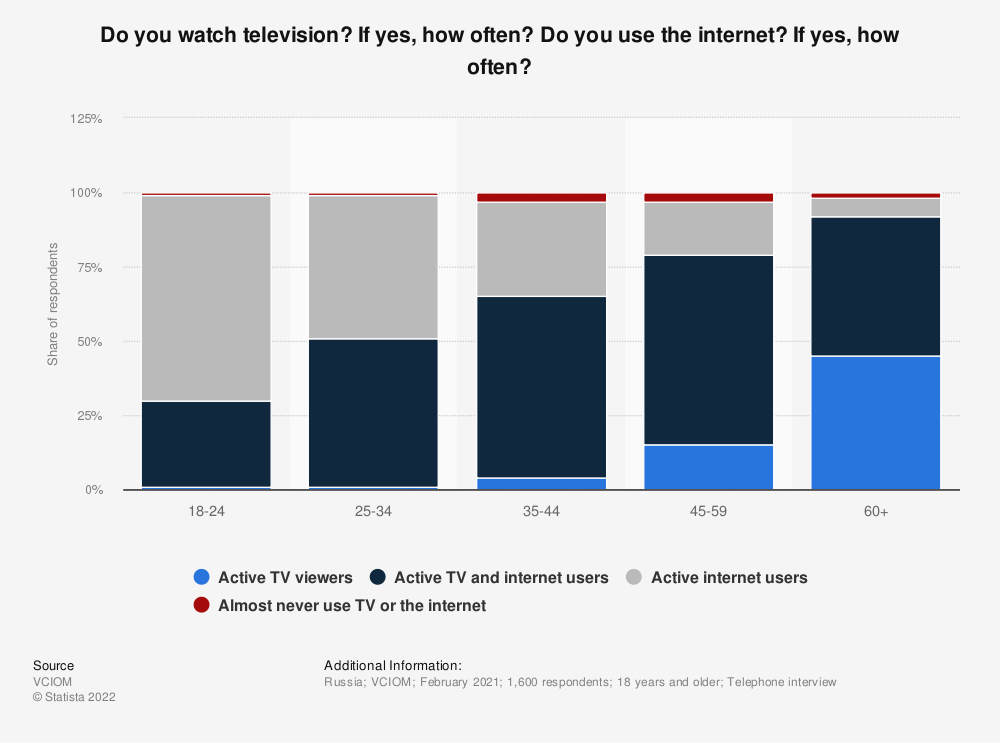 Statistic: Do you watch television? If yes, how often? Do you use the internet? If yes, how often?   Statista