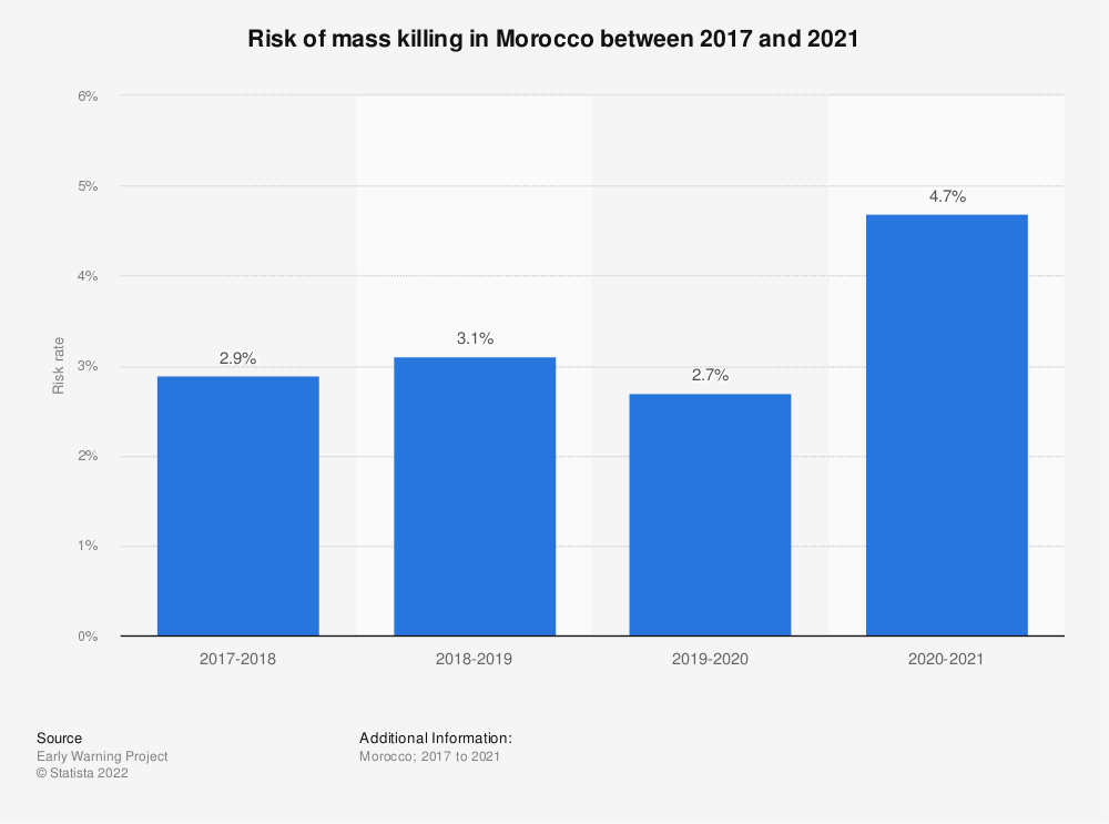 Statistic: Risk of mass killing in Morocco between 2017 and 2021   Statista