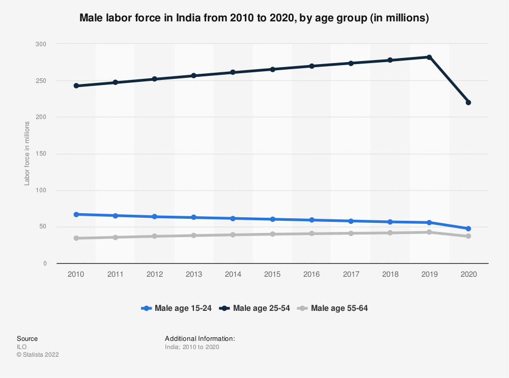 Statistic: Male labor force in India from 2010 to 2019, by age group (in millions) | Statista