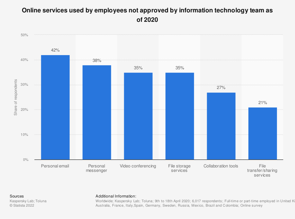 Statistic: Online services used by employees not approved by information technology team as of 2020 | Statista