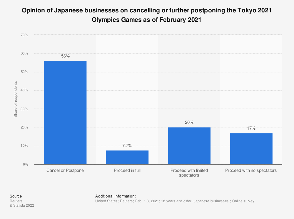 Statistic: Opinion of the Japanese businesses on cancelling or further postponing the Tokyo 2021 Olympics Games as of February 2021   Statista