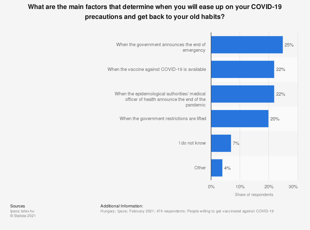 Statistic: What are the main factors that determine when you will ease up on your COVID-19 precautions and get back to your old habits?   Statista