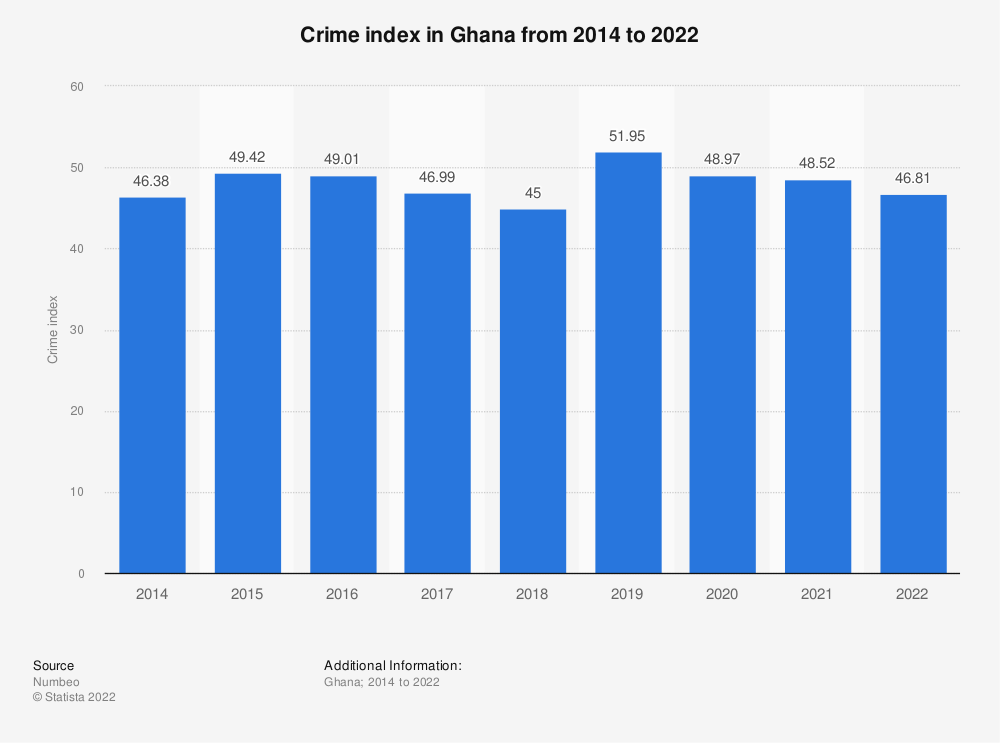 Statistic: Crime index in Ghana from 2014 to 2021 | Statista