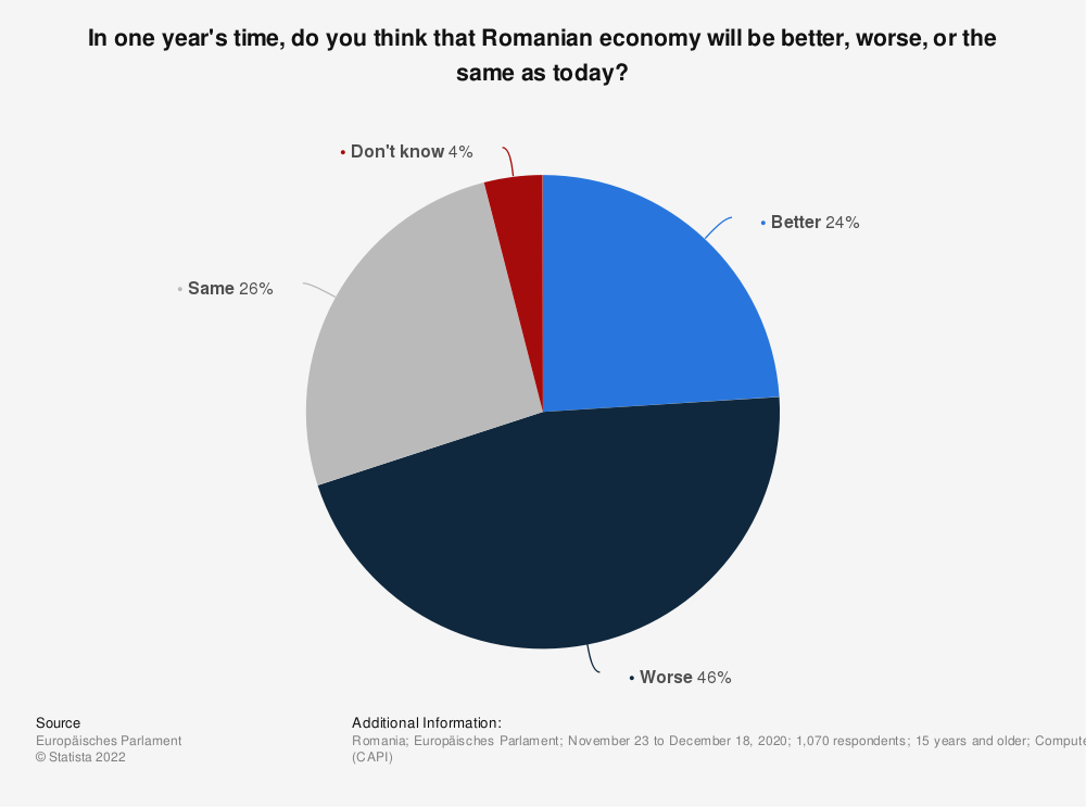 Statistic: In one year's time, do you think that Romanian economy will be better, worse, or the same as today?   Statista