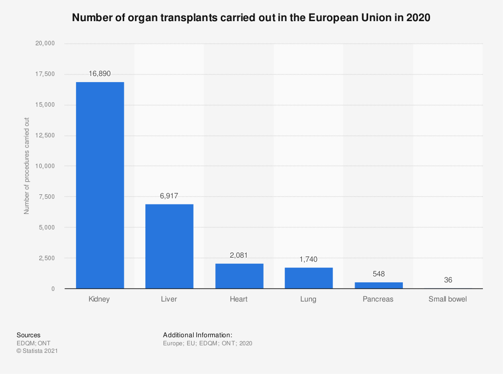 Statistic: Number of organ transplants carried out in the European Union in 2019 | Statista