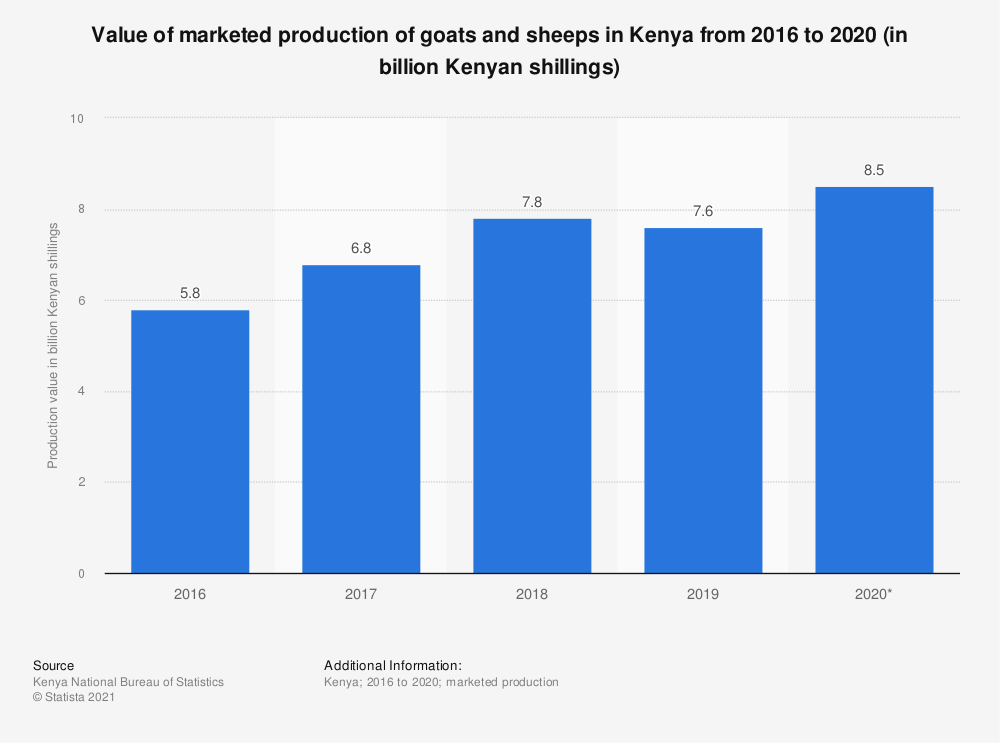 Statistic: Value of marketed production of goats and sheeps in Kenya from 2016 to 2020 (in billion Kenyan shillings) | Statista