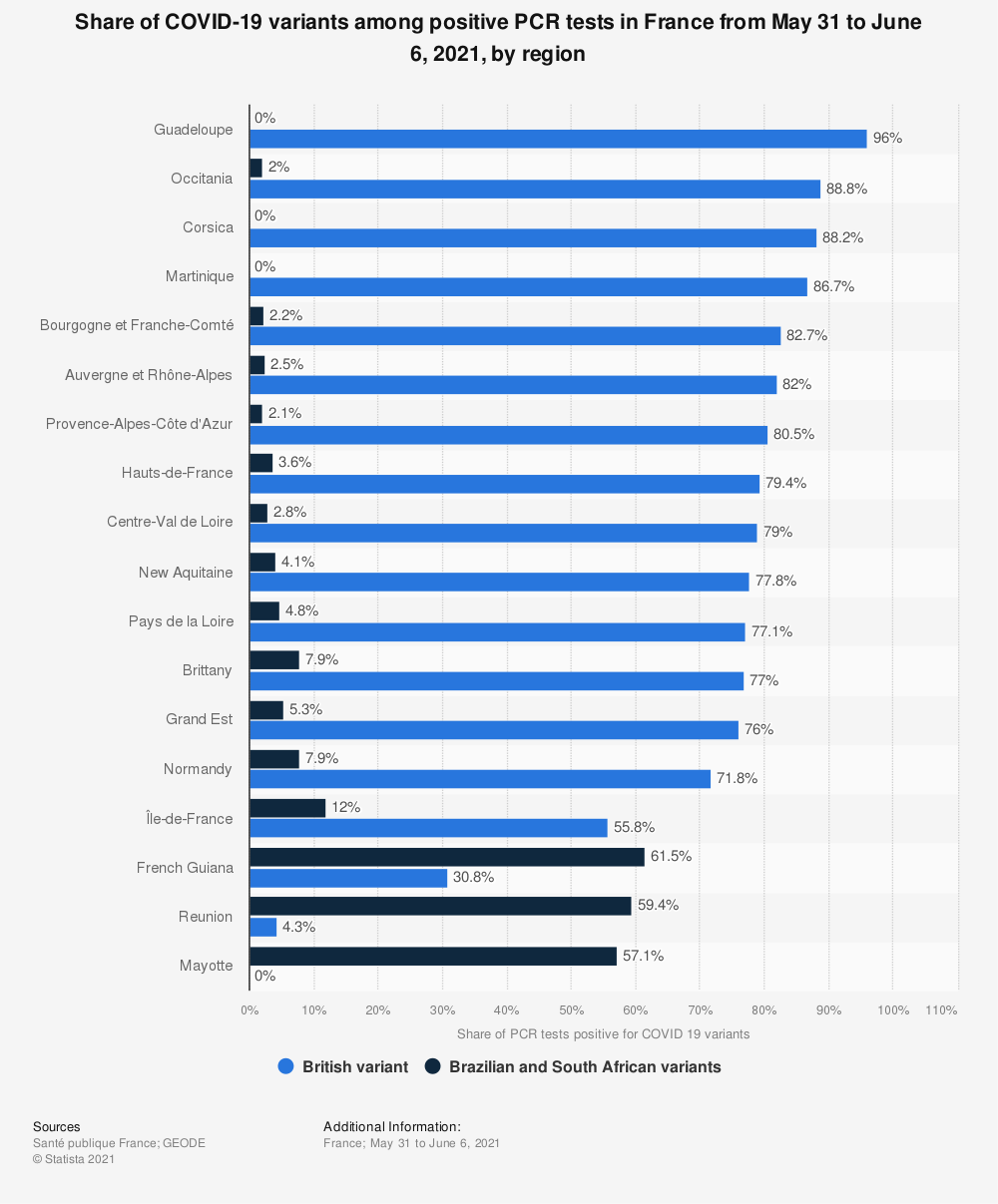 Statistic: Share of COVID-19 variants among positive PCR tests in France from May 31 to June 6, 2021, by region | Statista