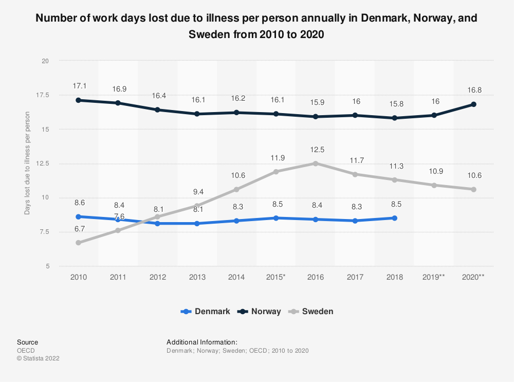 Statistic: Number of work days lost due to illness per person annually in Denmark, Norway, and Sweden from 2010 to 2020   Statista
