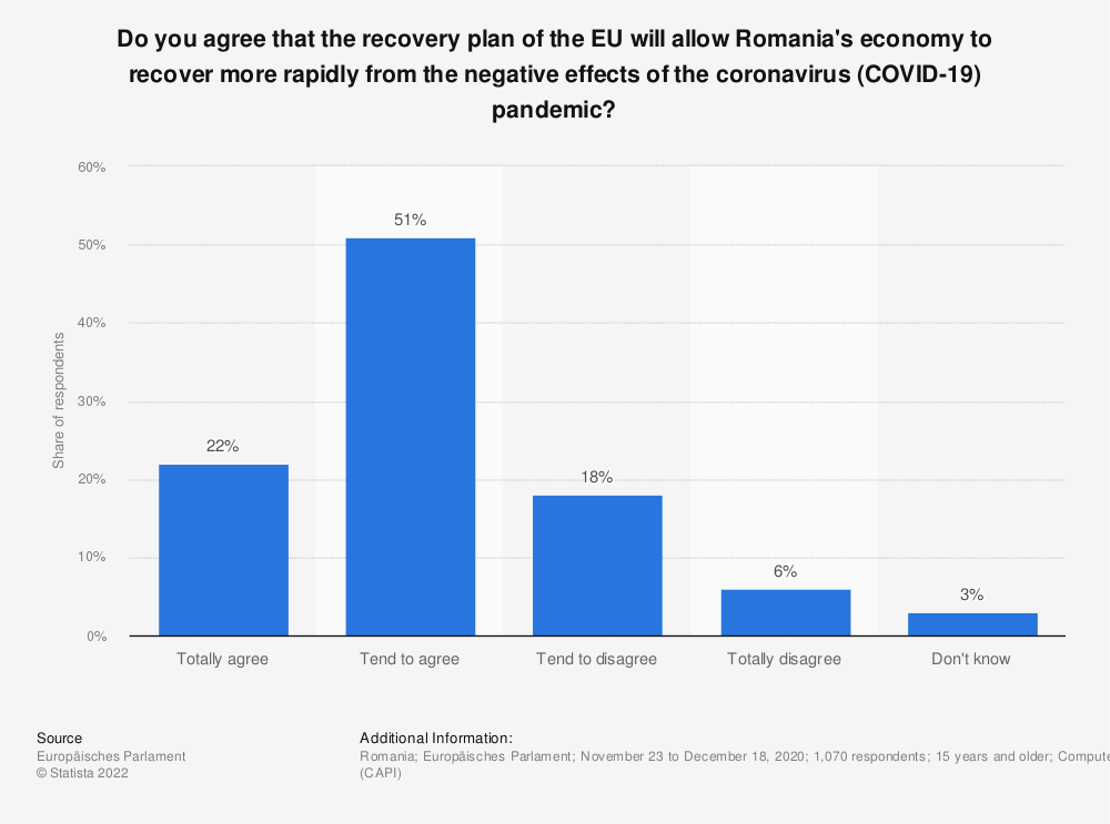 Statistic: Do you agree that the recovery plan of the EU will allow Romania's economy to recover more rapidly from the negative effects of the coronavirus (COVID-19) pandemic?   Statista