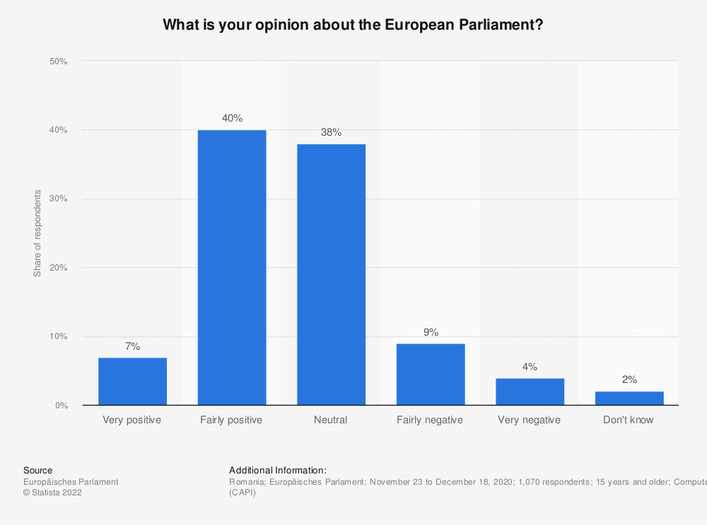 Statistic: What is your opinion about the European Parliament? | Statista