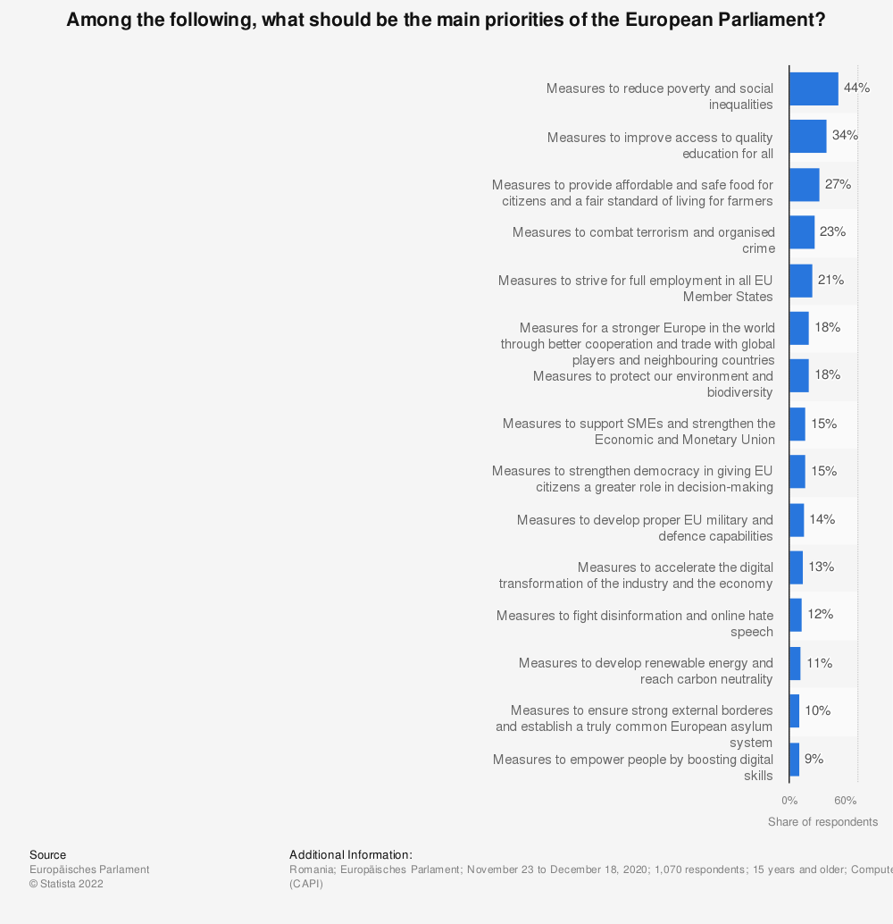 Statistic: Among the following, what should be the main priorities of the European Parliament? | Statista