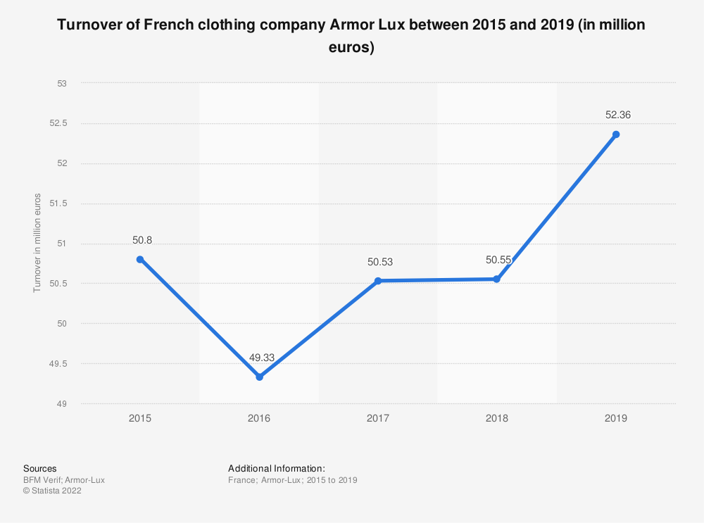 Statistic: Turnover of French clothing company Armor Lux between 2015 and 2019 (in million euros) | Statista