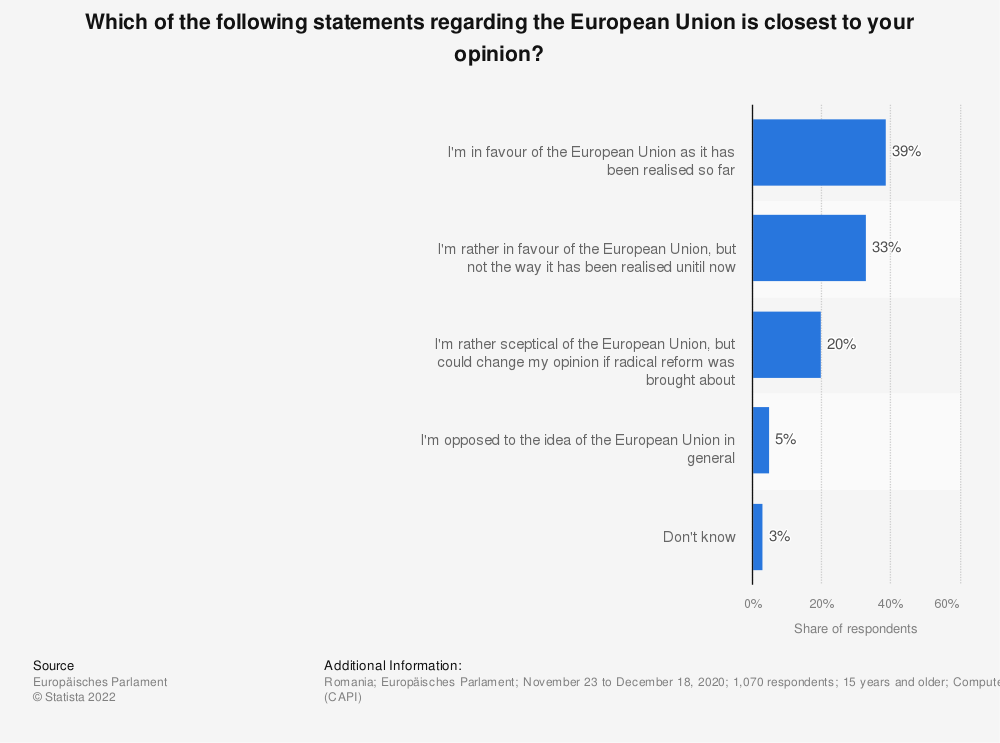 Statistic: Which of the following statements regarding the European Union is closest to your opinion? | Statista