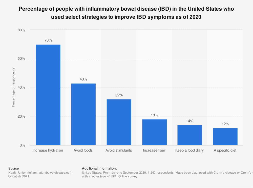 Statistic: Percentage of people with inflammatory bowel disease (IBD) in the United States who used select strategies to improve IBD symptoms as of 2020 | Statista