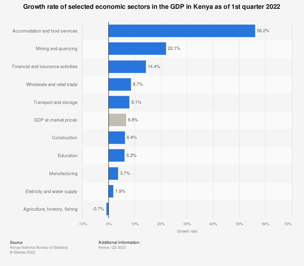 Statistic: Growth rate of selected economic sectors in the GDP in Kenya as of 3rd quarter 2020 | Statista
