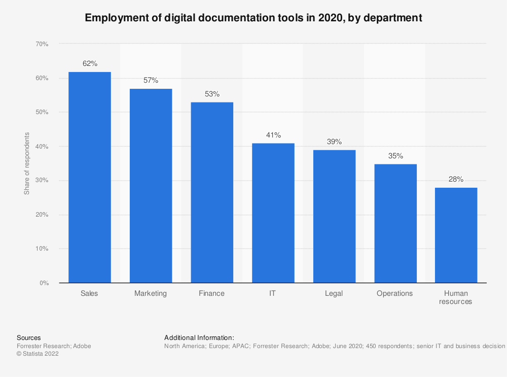 Statistic: Employment of digital documentation tools in 2020, by department | Statista