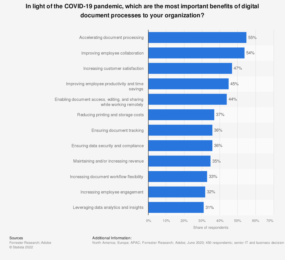 Statistic: In light of the COVID-19 pandemic, which are the most important benefits of digital document processes to your organization? | Statista