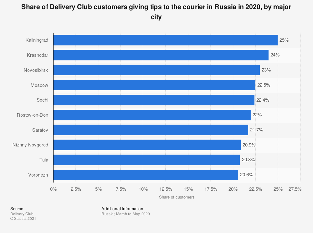 Statistic: Share of Delivery Club customers giving tips to the courier in Russia in 2020, by major city | Statista