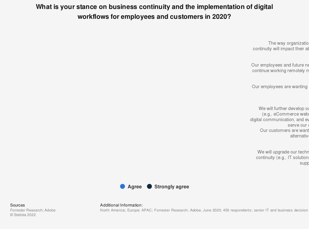 Statistic: What is your stance on business continuity and the implementation of digital workflows for employees and customers in 2020?   Statista