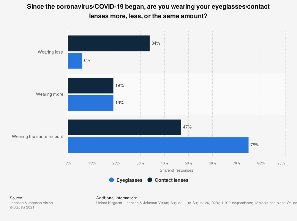 Statistic: Since the coronavirus/COVID-19 began, are you wearing your eyeglasses/contact lenses more, less, or the same amount? | Statista