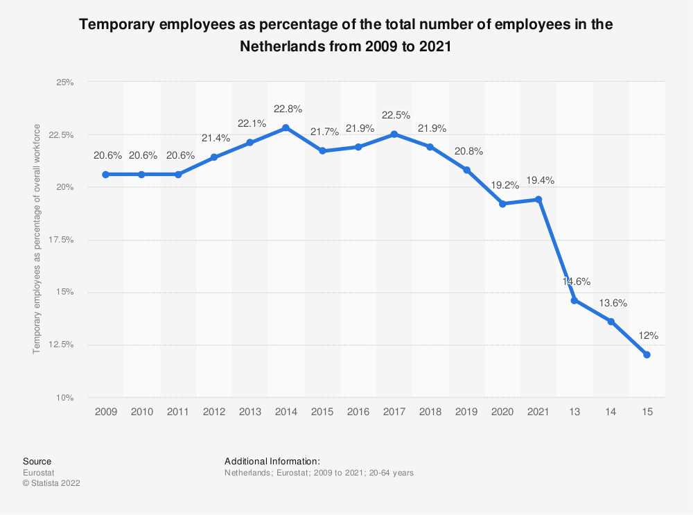 Statistic: Temporary employees as percentage of the total number of employees in the Netherlands from 2005 to 2019 | Statista