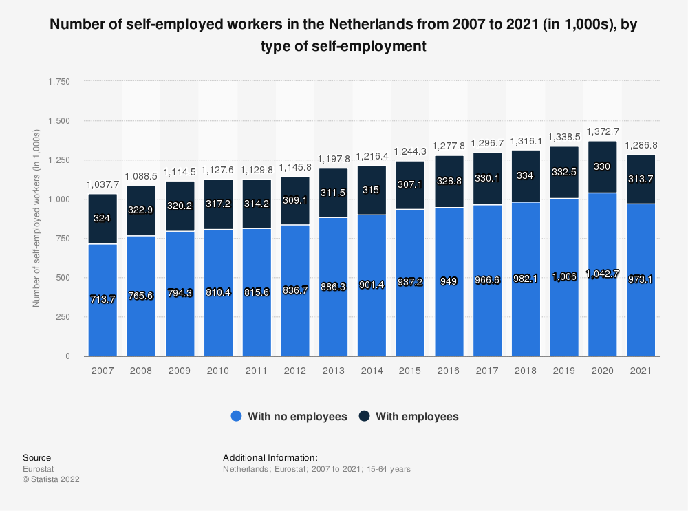Statistic: Number of self-employed workers in the Netherlands from 2010 to 2019 (in 1,000s), by type of self-employment | Statista