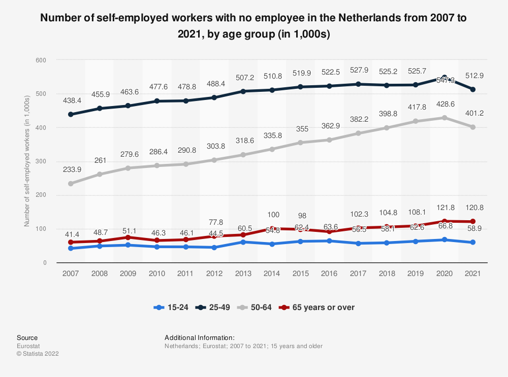 Statistic: Number of self-employed workers with no employee in the Netherlands from 2010 to 2019, by age group (in 1,000s) | Statista