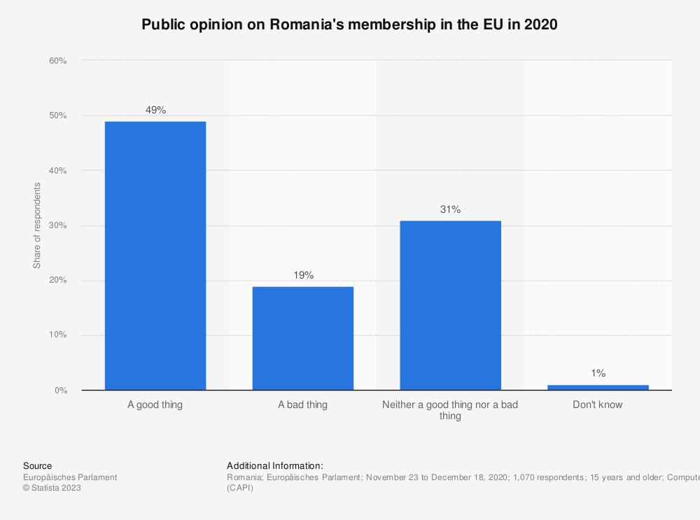 Statistic: Public opinion on Romania's membership in the EU in 2020 | Statista