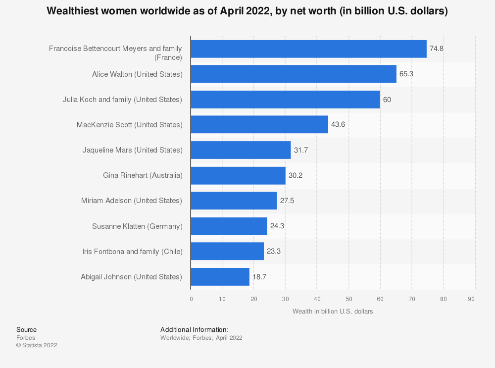 Statistic: Richest women in the world in 2020, based on net worth (in billion U.S. dollars) | Statista