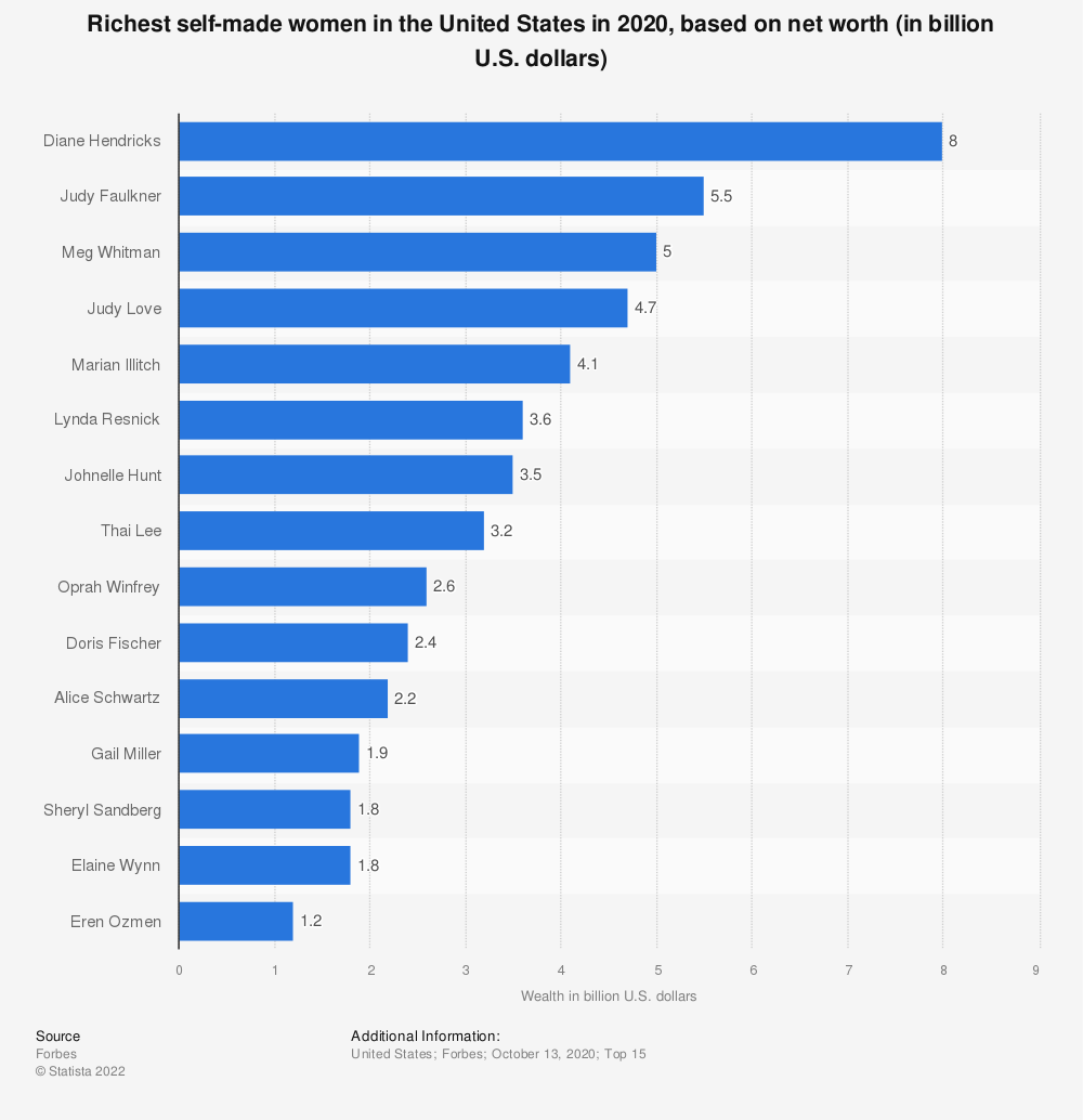 Statistic: Richest self-made women in the United States in 2020, based on net worth (in billion U.S. dollars) | Statista