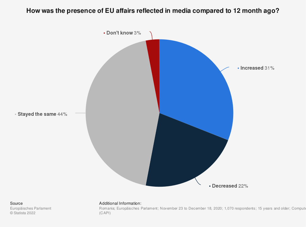 Statistic: How was the presence of EU affairs reflected in media compared to 12 month ago? | Statista