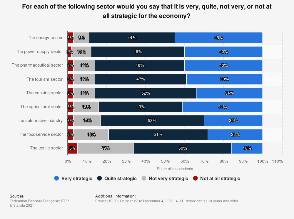 Statistic: For each of the following sector would you say that it is very, quite, not very, or not at all strategic for the economy?   Statista