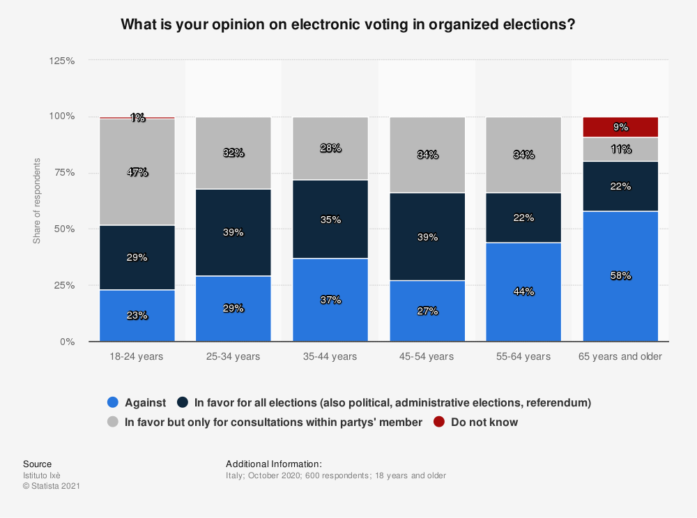 Statistic: What is your opinion on electronic voting in organized elections? | Statista
