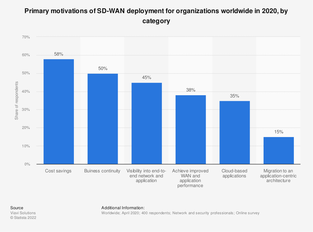 Statistic: Primary motivations of SD-WAN deployment for organizations worldwide in 2020, by category   Statista