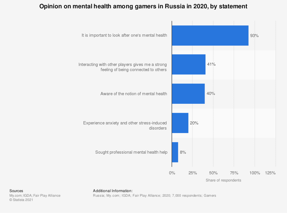 Statistic: Opinion on mental health among gamers in Russia in 2020, by statement | Statista