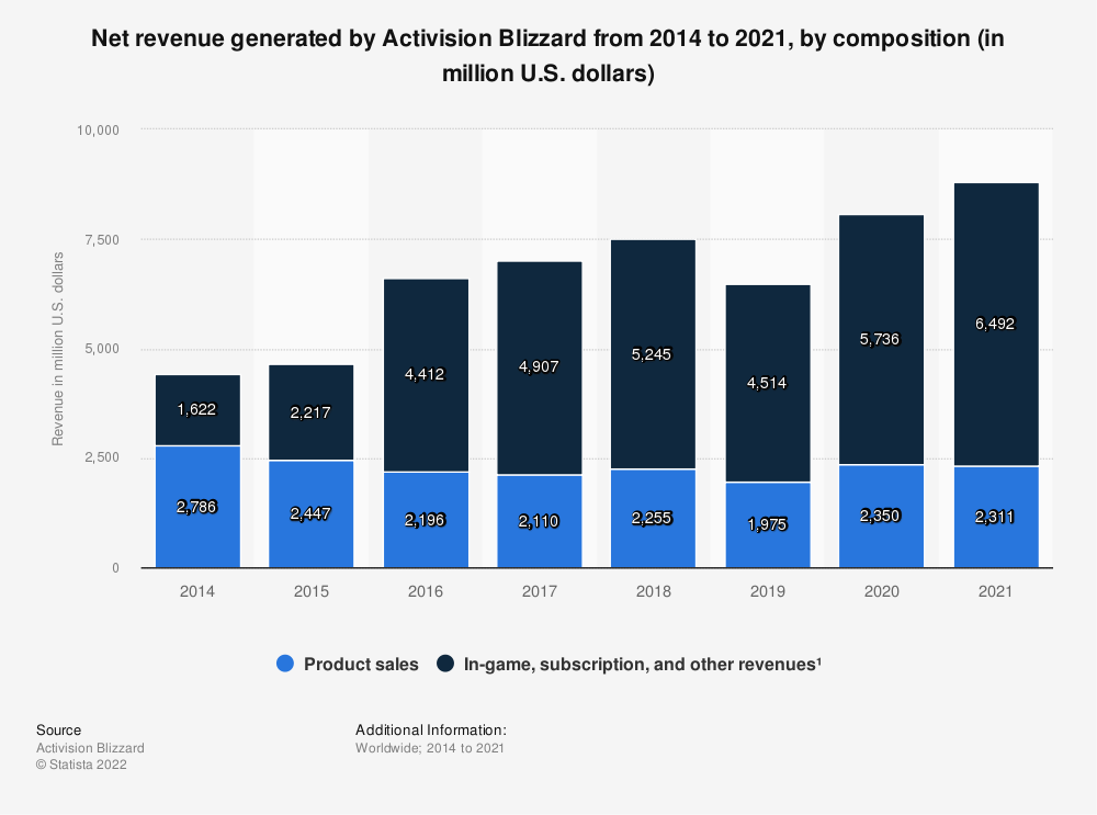 Statistic: Net revenue generated by Activision Blizzard from 2014 to 2020, by composition (in million U.S. dollars) | Statista