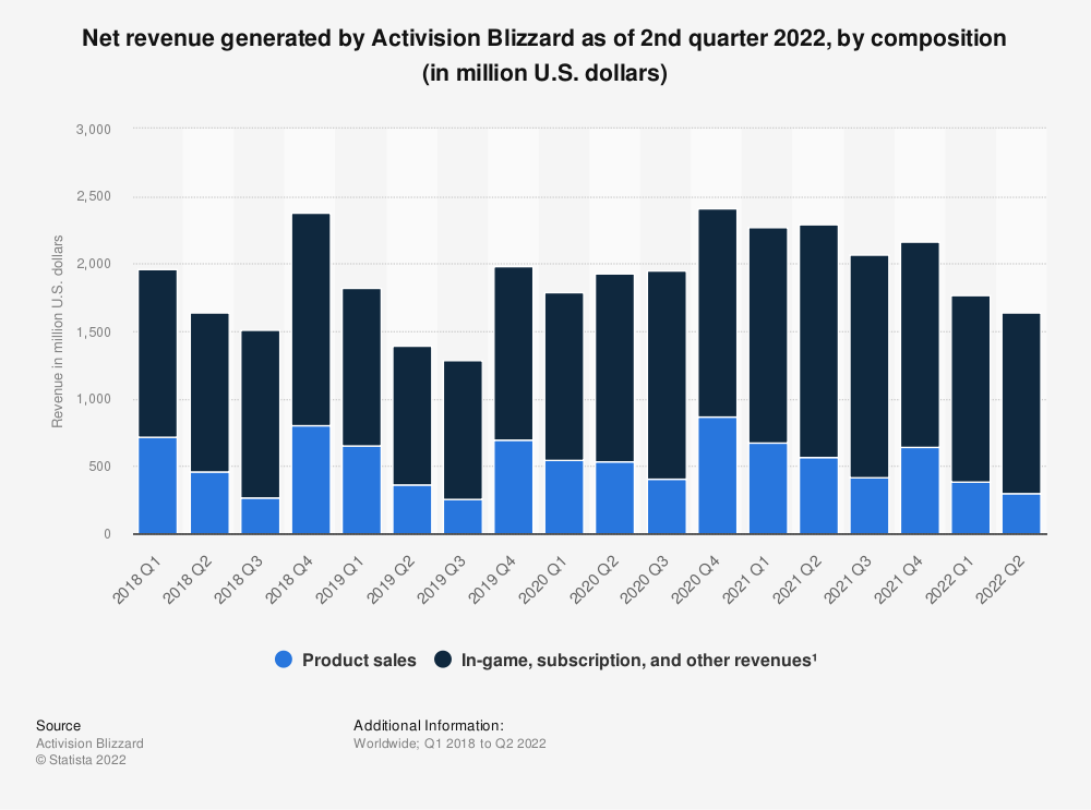 Statistic: Net revenue generated by Activision Blizzard as of 4th quarter 2020, by composition (in million U.S. dollars) | Statista