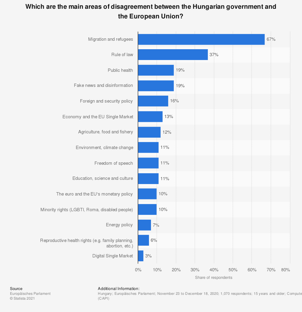 Statistic: Which are the main areas of disagreement between the Hungarian government and the European Union? | Statista
