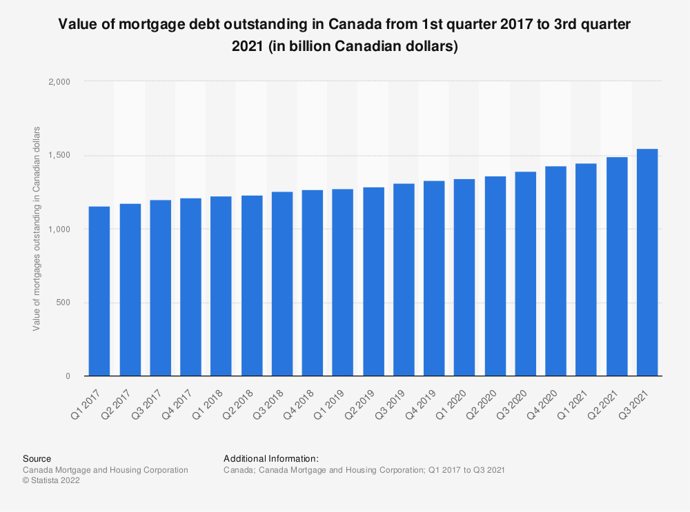 Statistic: Value of mortgage debt outstanding in Canada from 1st quarter 2015 to 2nd quarter 2020 (in billion Canadian dollars) | Statista