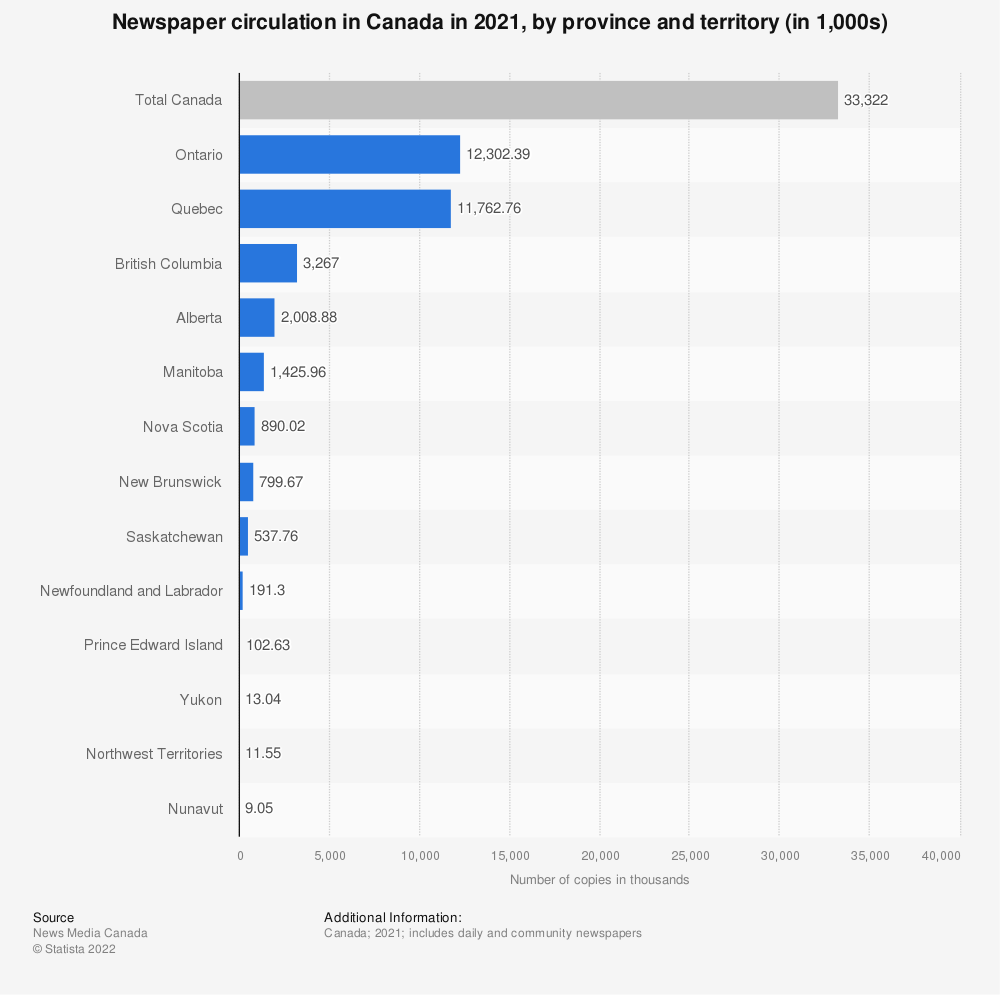 Statistic: Newspaper circulation in Canada in 2020, by province and territory (in 1,000s) | Statista