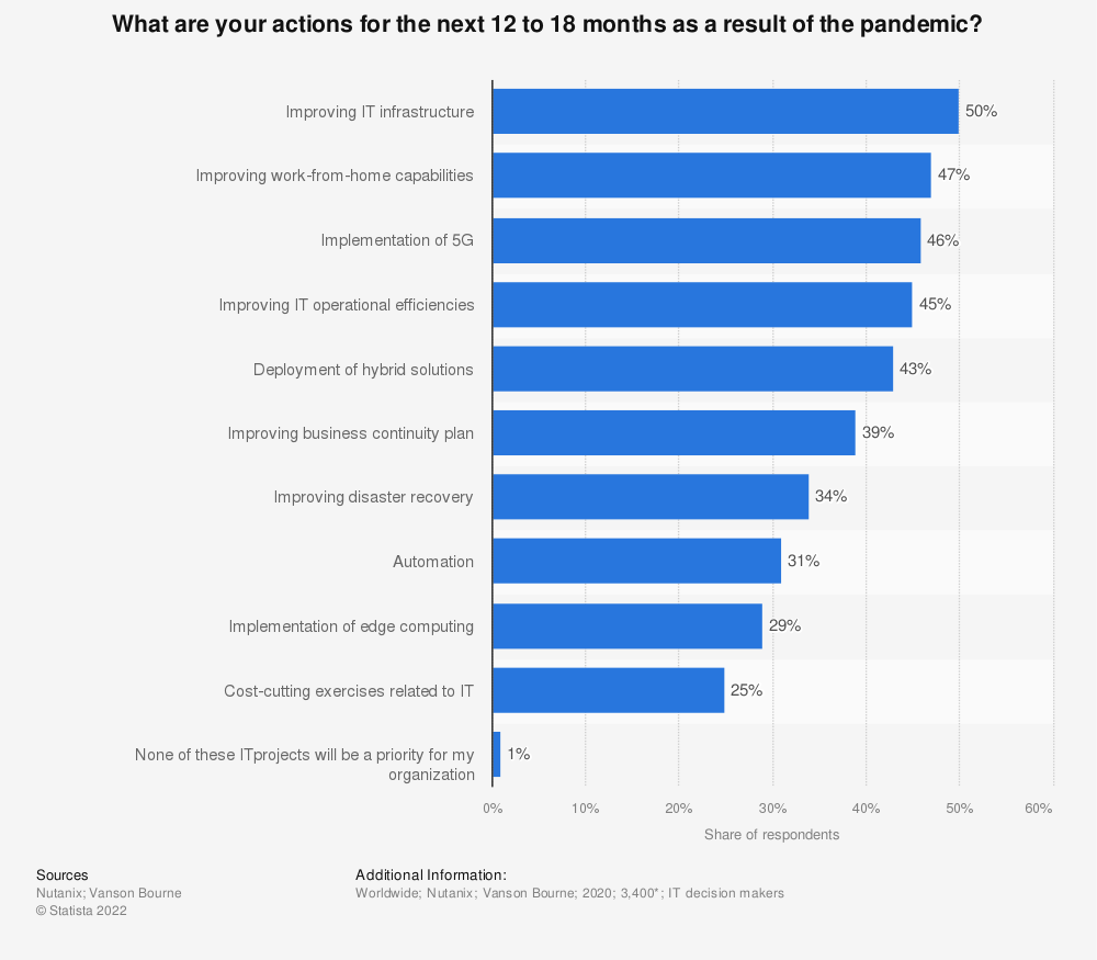 Statistic: What are your actions for the next 12 to 18 months as a result of the pandemic? | Statista