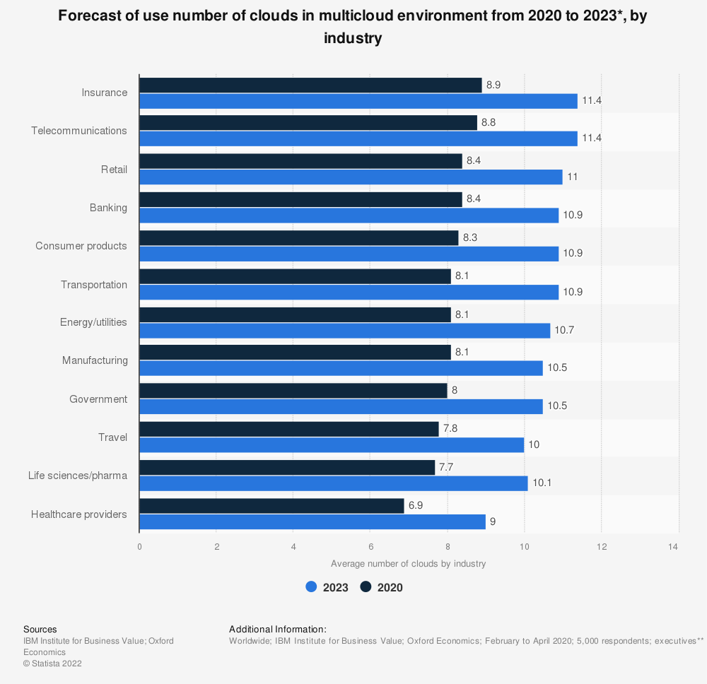 Statistic: Forecast of use number of clouds in multicloud environment from 2020 to 2023*, by industry | Statista